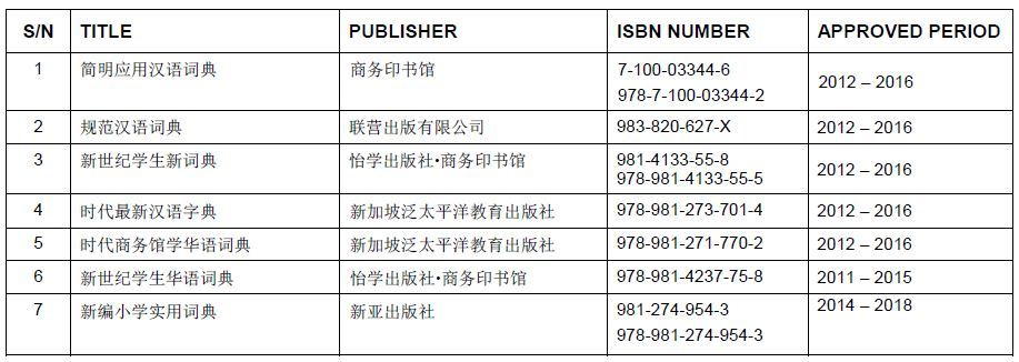 List of Approved Dictionaries for use in 2014 PSLE